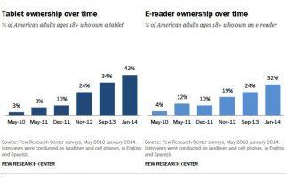 Tablet & eReader Chart